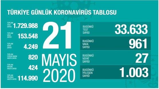 0x0-saglik-bakani-fahrettin-koca-corona-virus-verilerini-acikladi-iste-turkiyenin-21-mayis-koronavirus-tablosu-1590078197497.jpg